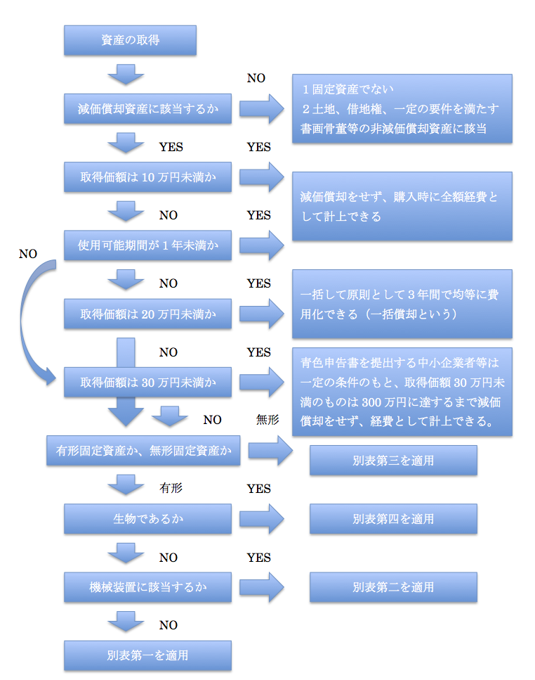 法定耐用年数適用手順図解